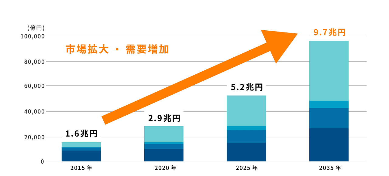 将来市場予想のグラフ